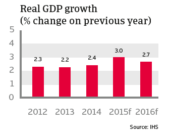 CR_US_real_GDP_growth