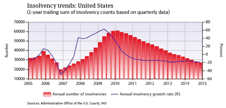CR_USA_Insolvency_trends
