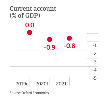 Current GDP account of Mexico