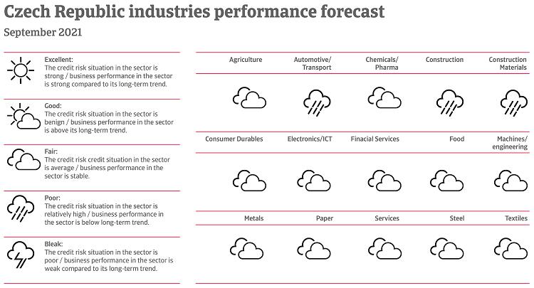 Performance of Czech industries September 2021