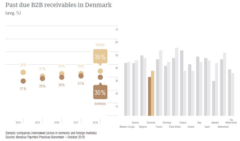 Past due B2B receivables Denmark 2018