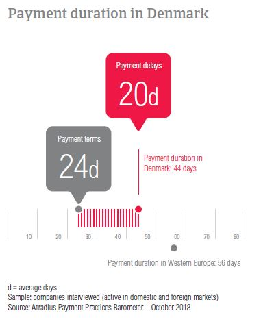 Payment duration Denmark 2018