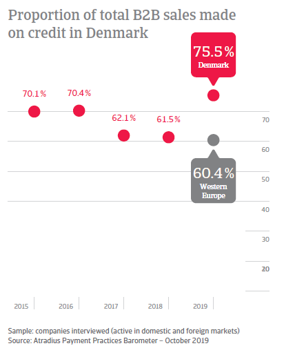 Payment Practices Barometer Denmark 2019
