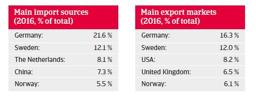 Denmark trade