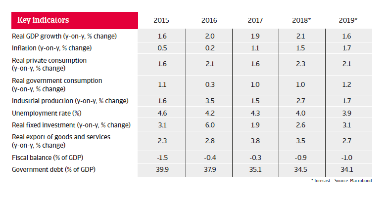 Denmark key figures