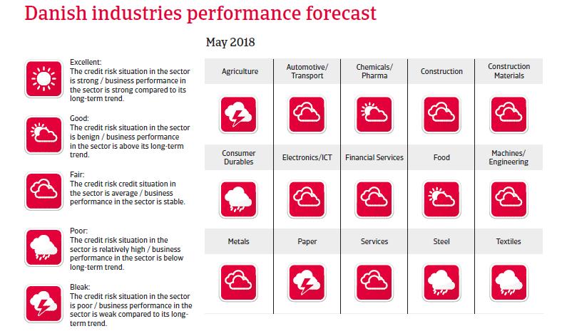 Denmark sectors