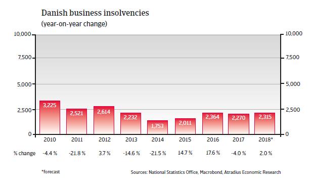 Denmark insolvencies