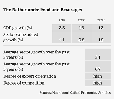 Dutch food sector expected growth in the coming years