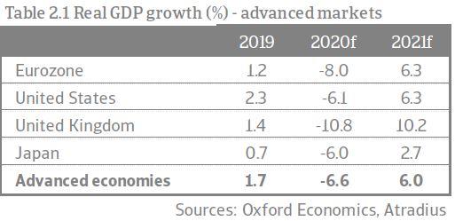 Image of Read GDP growth - Advanced Markets | Atradius