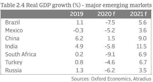 Image of Read GDP growth - Emerging Markets | Atradius