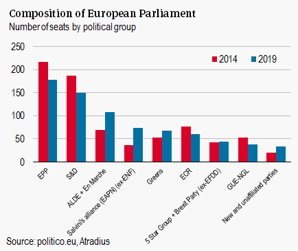 Composition of European parliament