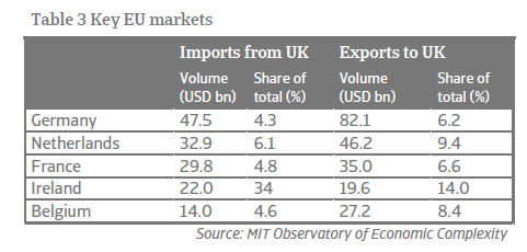 Economic Research Brexit - Key UK markets