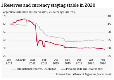 1 Reserves and currency staying stable in 2020