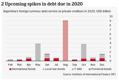 2 Upcoming spikes in debt due in 2020