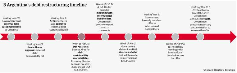 3 Argentina's debt restructuring timeline