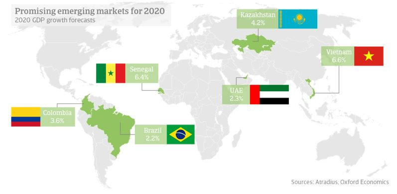 Promising emerging markets for 2020