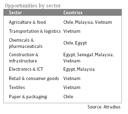 Sectors in the spotlight 2021