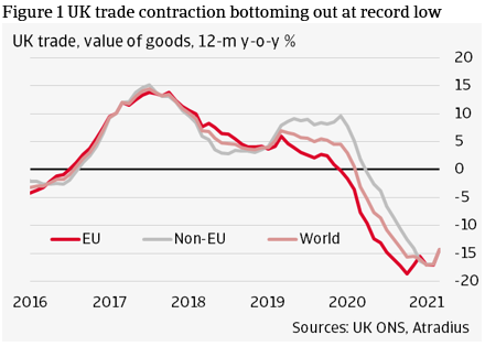 Figure 1 UK trade contraction bottoming out at record low