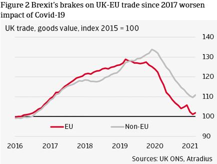 Figure 2 Brexit's brakes on UK-EU trade since 2017 worsen impact of Covid-19