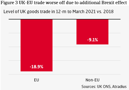 Figure 3 UK-EU trade worse off due to additional Brexit effects