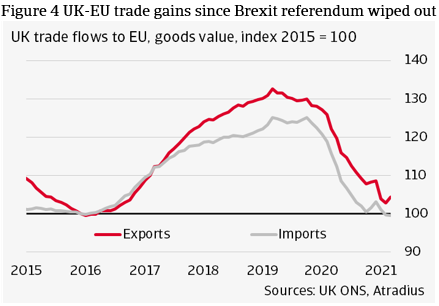 Figure 4 UK-EU trade gains since Brexit referendum wiped out