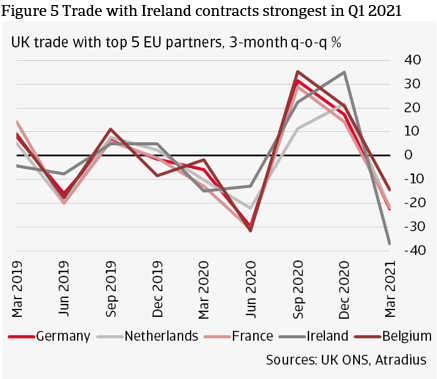 Figure 5 Trade with Irelands contracts strongest in Q1 2021