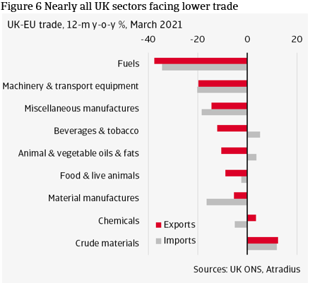 Figure 6 Nearly all UK sectors facing lower trade