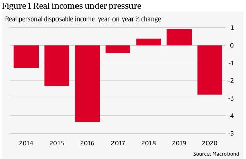 Figure 1 Real incomes under pressure