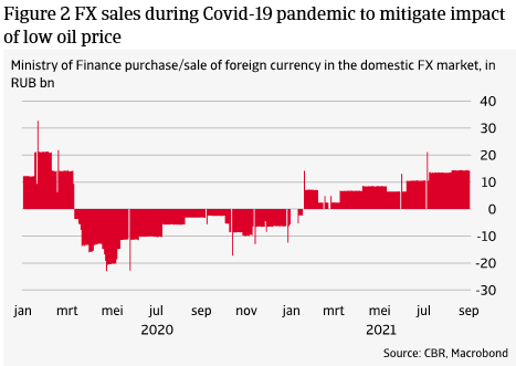 Figure 2 FX sales during Covid-19 pandemic to mitigate impact of low oil price