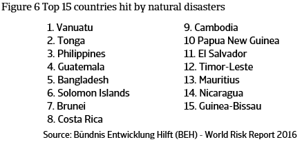 Figure 6 Top 15 countries hit by natural disasters