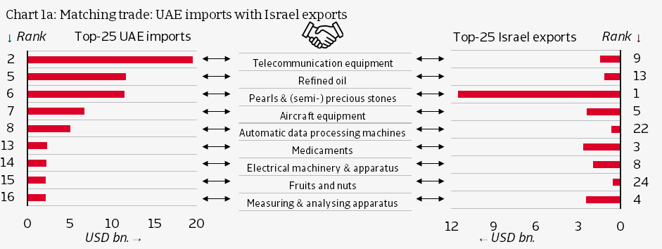 UAE imports with Israel exports