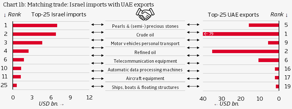 Israel imports with UAE exports