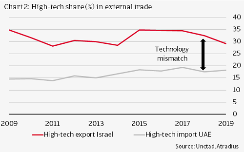 Hightech share in external trade