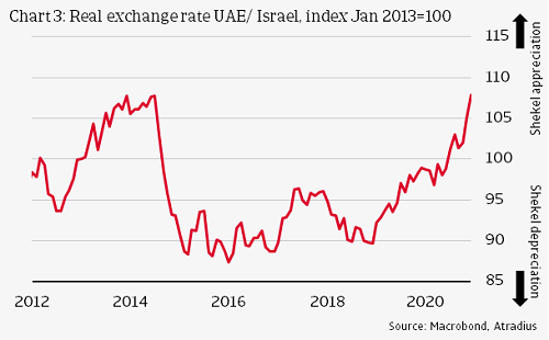 Real exchange rate UAE Israel