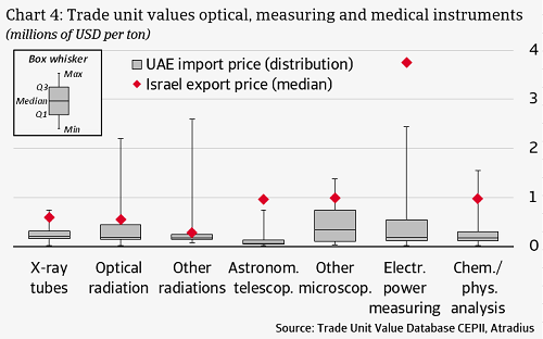 Trade unit values optical, measuring and medical instruments