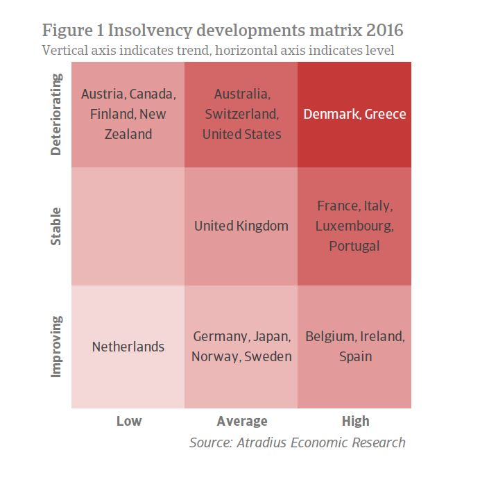 Insolvency developments 2016