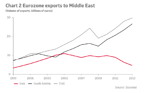 ER_Iran_eurozone_exports_to_Middle_East