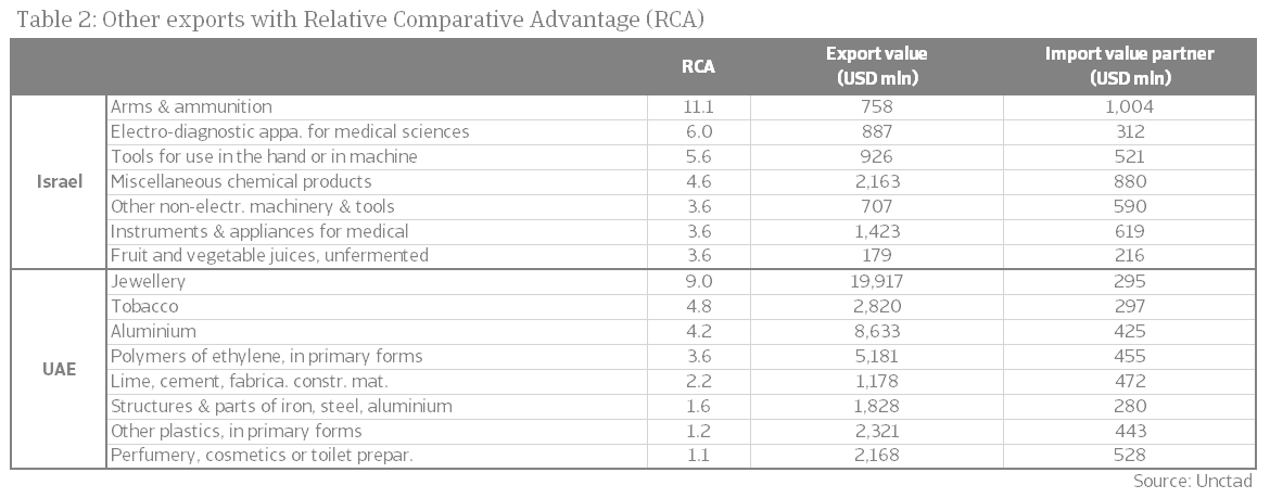 Other exports with Relative Comparative Advantage
