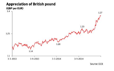 ER_UK_appreciation_of_british_pound