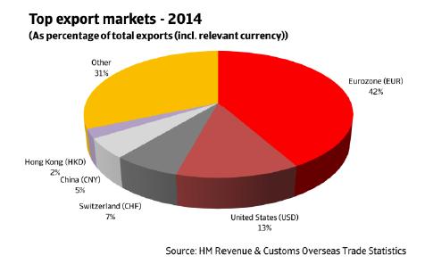ER_UK_top_export_markets_2014