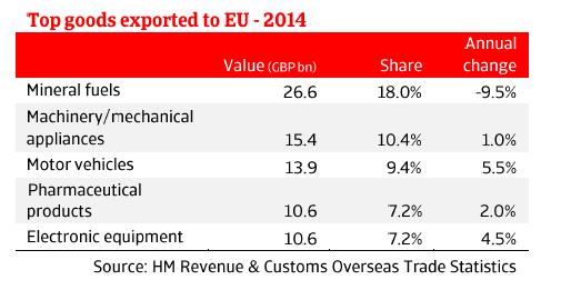 Weakening euro's effect on UK market | Atradius