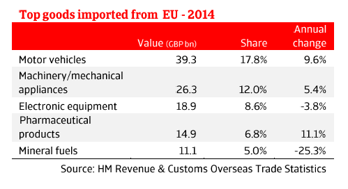 ER_UK_top_goods_imported_to_EU
