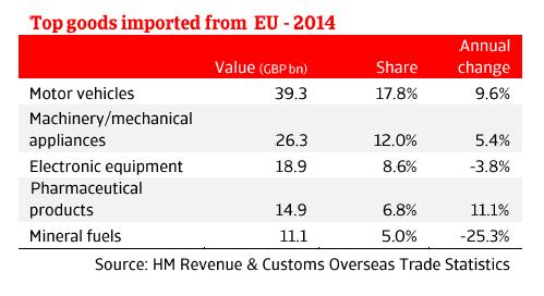 ER_UK_top_goods_imported_to_EU