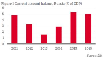 Russia current account balance
