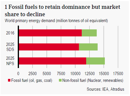 Fossil fuels to retain dominance but market share to decline
