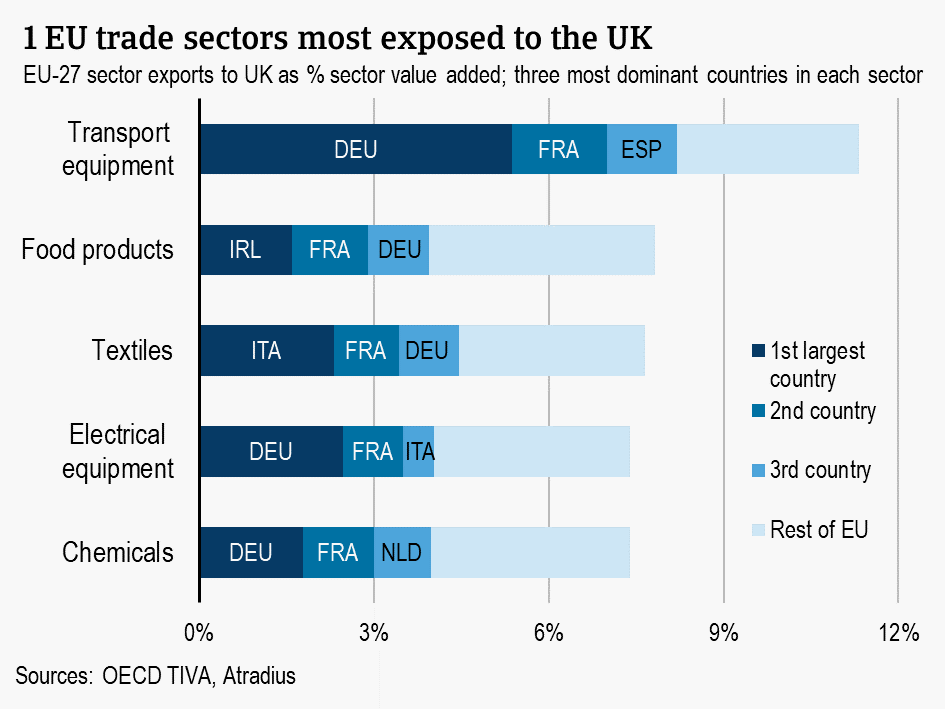 EU trade sectors most exposed to the UK