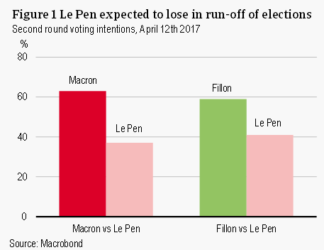 Le Pen expected to lose in run-off elections