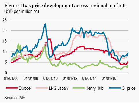 Gas price developments across regional markets