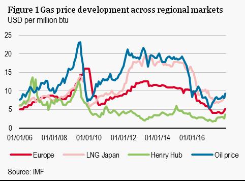 Price Of Coal Vs Natural Gas