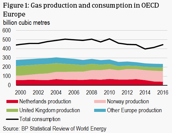 European gas production and consumption